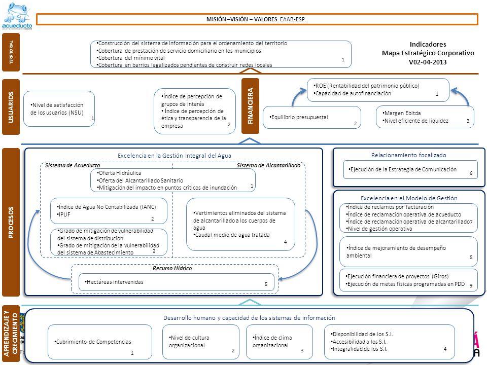 Excelencia en el Modelo de Gestión Excelencia en la Gestión Integral del Agua Desarrollo humano y capacidad de los sistemas de información Cubrimiento