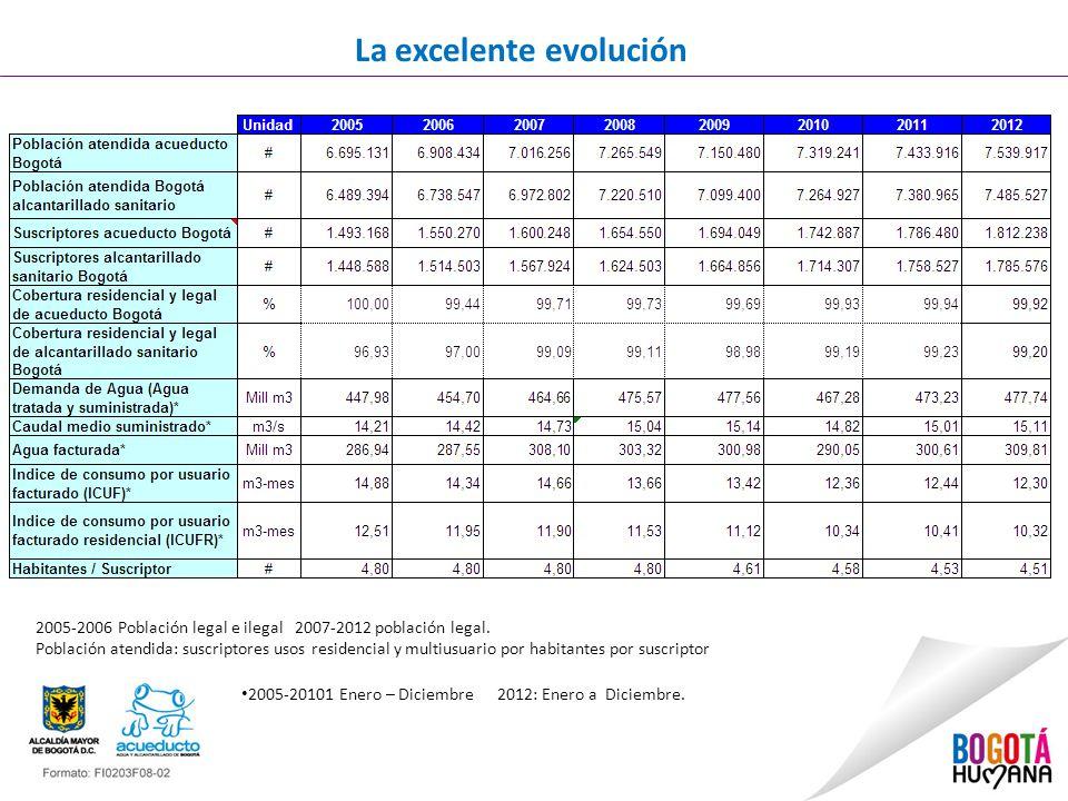 La excelente evolución 2005-20101 Enero – Diciembre 2012: Enero a Diciembre. 2005-2006 Población legal e ilegal 2007-2012 población legal. Población a