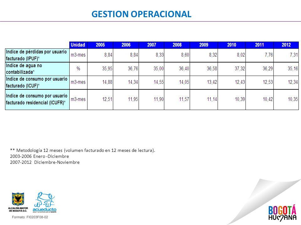 GESTION OPERACIONAL ** Metodología 12 meses (volumen facturado en 12 meses de lectura). 2003-2006 Enero -Diciembre 2007-2012 Diciembre-Noviembre