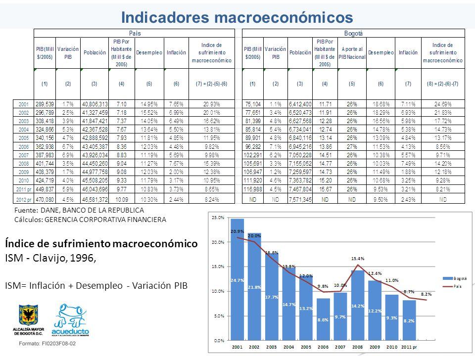 Indicadores macroeconómicos Índice de sufrimiento macroeconómico ISM - Clavijo, 1996, ISM= Inflación + Desempleo - Variación PIB Fuente: DANE, BANCO D