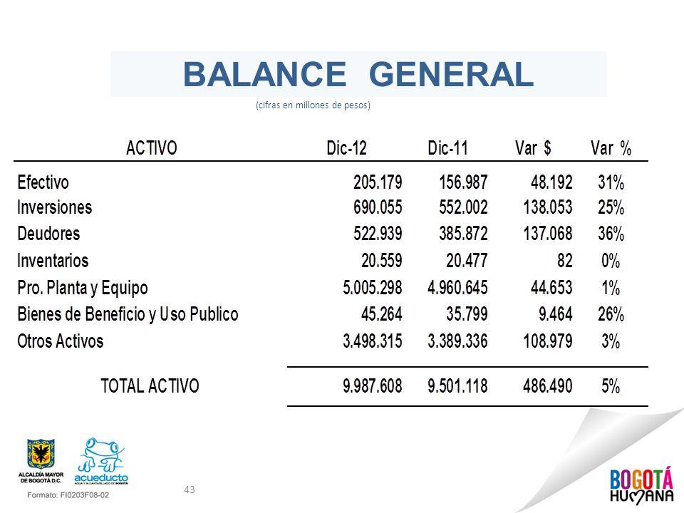43 BALANCE GENERAL (cifras en millones de pesos)
