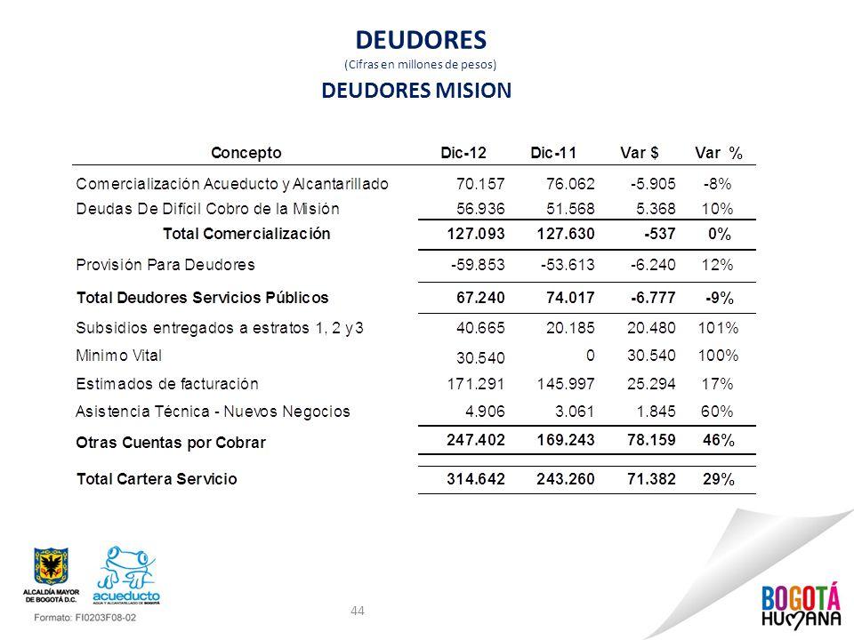 DEUDORES (Cifras en millones de pesos) 44 DEUDORES MISION