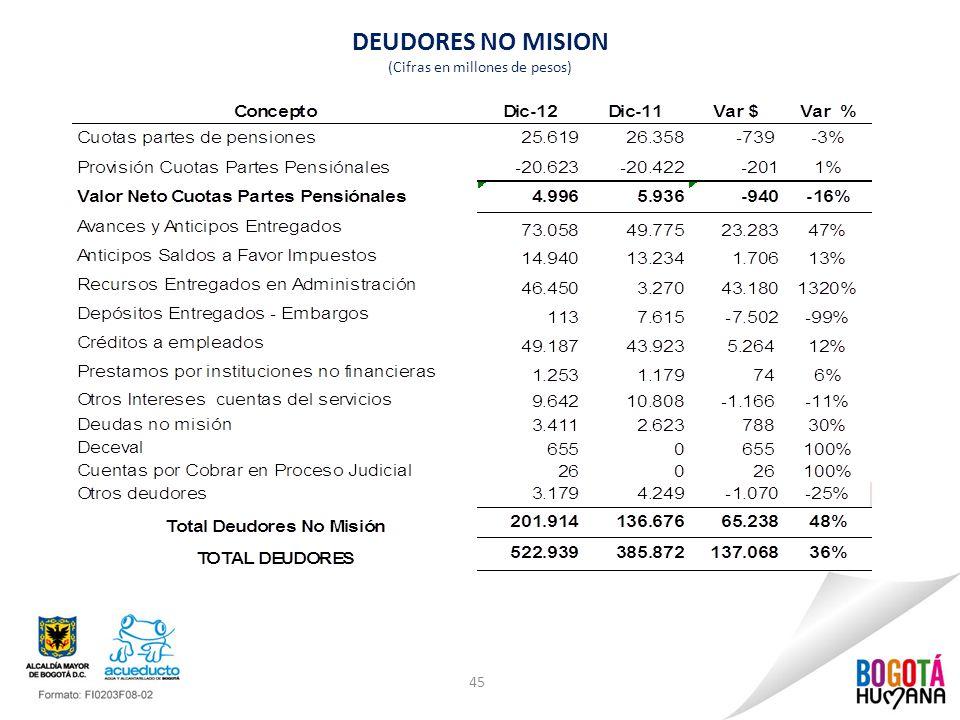 DEUDORES NO MISION (Cifras en millones de pesos) 45
