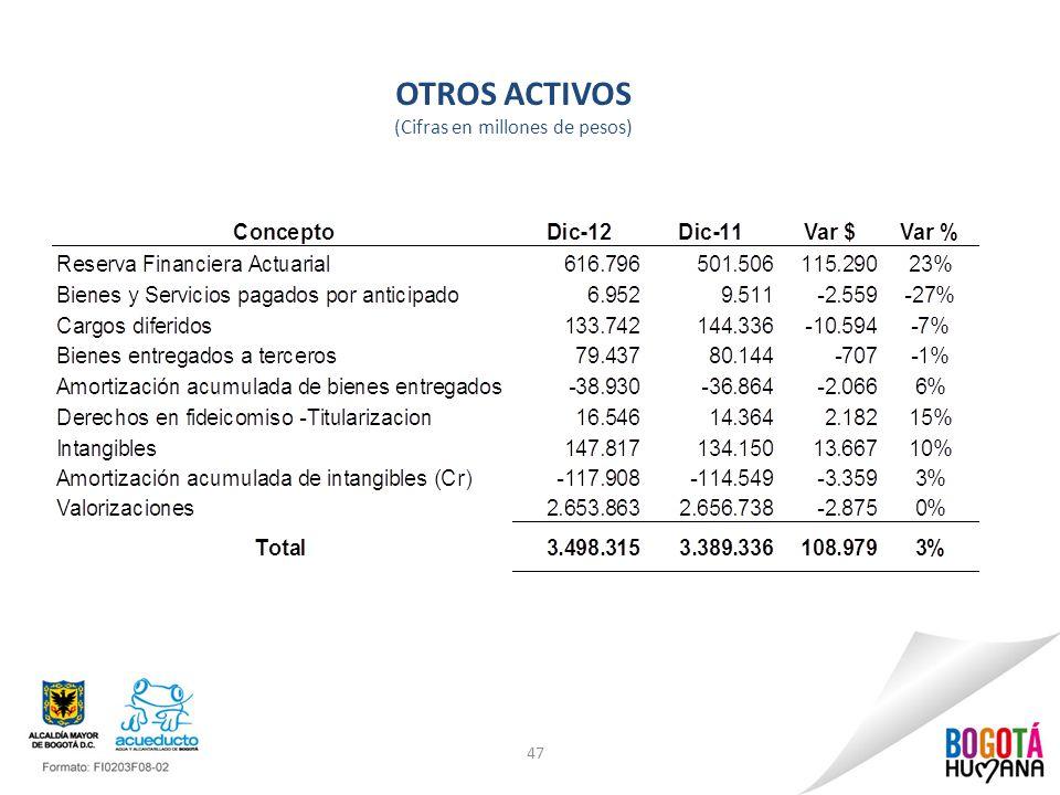 OTROS ACTIVOS (Cifras en millones de pesos) 47