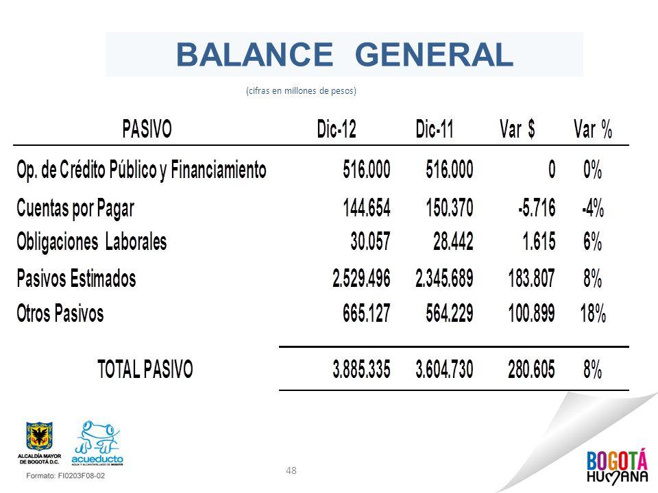 48 BALANCE GENERAL (cifras en millones de pesos)
