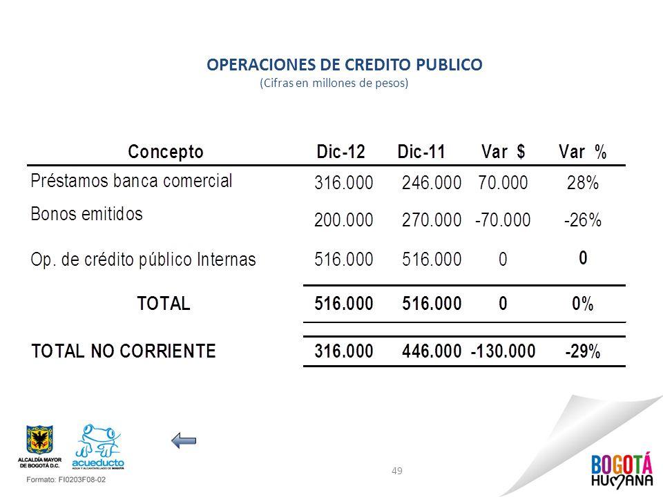 OPERACIONES DE CREDITO PUBLICO (Cifras en millones de pesos) 49