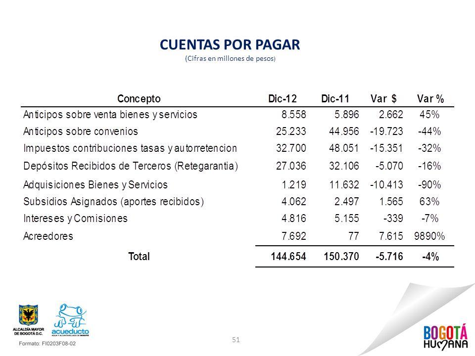CUENTAS POR PAGAR (Cifras en millones de pesos ) 51