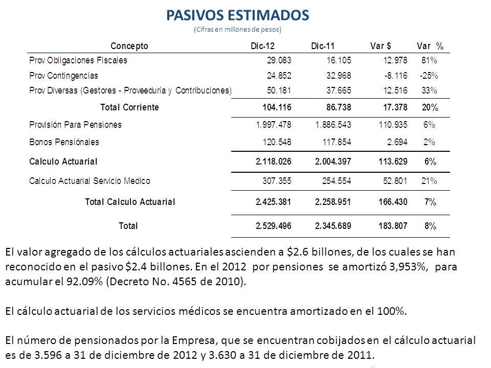 PASIVOS ESTIMADOS (Cifras en millones de pesos) 52 El valor agregado de los cálculos actuariales ascienden a $2.6 billones, de los cuales se han recon