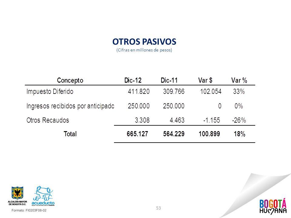 53 OTROS PASIVOS (Cifras en millones de pesos)