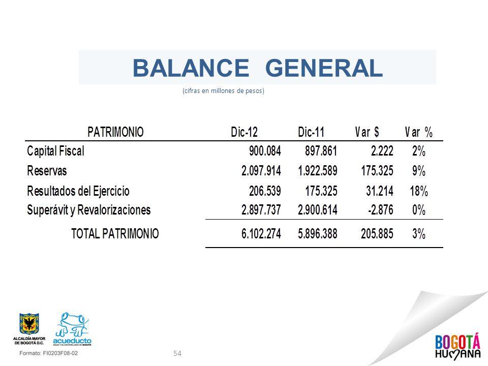 54 BALANCE GENERAL (cifras en millones de pesos)