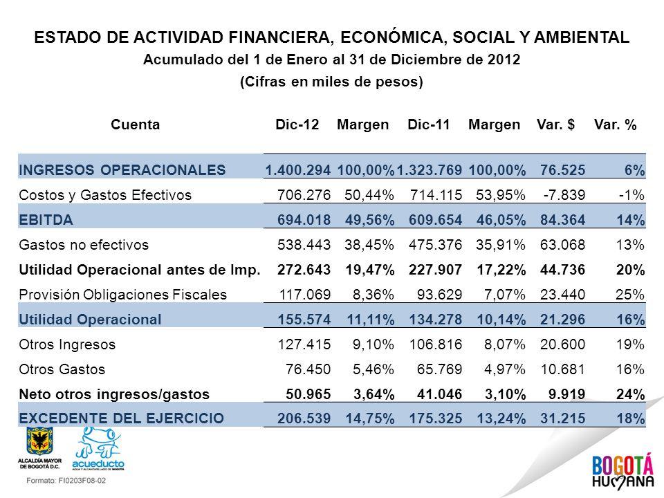 55 ESTADO DE ACTIVIDAD FINANCIERA, ECONÓMICA, SOCIAL Y AMBIENTAL Acumulado del 1 de Enero al 31 de Diciembre de 2012 (Cifras en miles de pesos) Cuenta