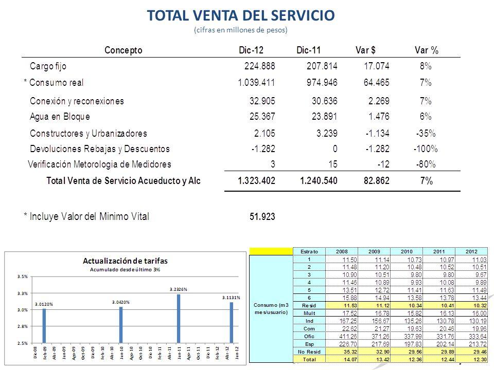 TOTAL VENTA DEL SERVICIO (cifras en millones de pesos) 57
