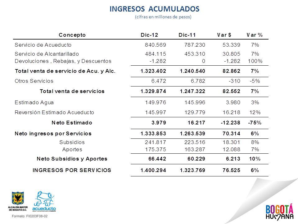 INGRESOS ACUMULADOS (cifras en millones de pesos)