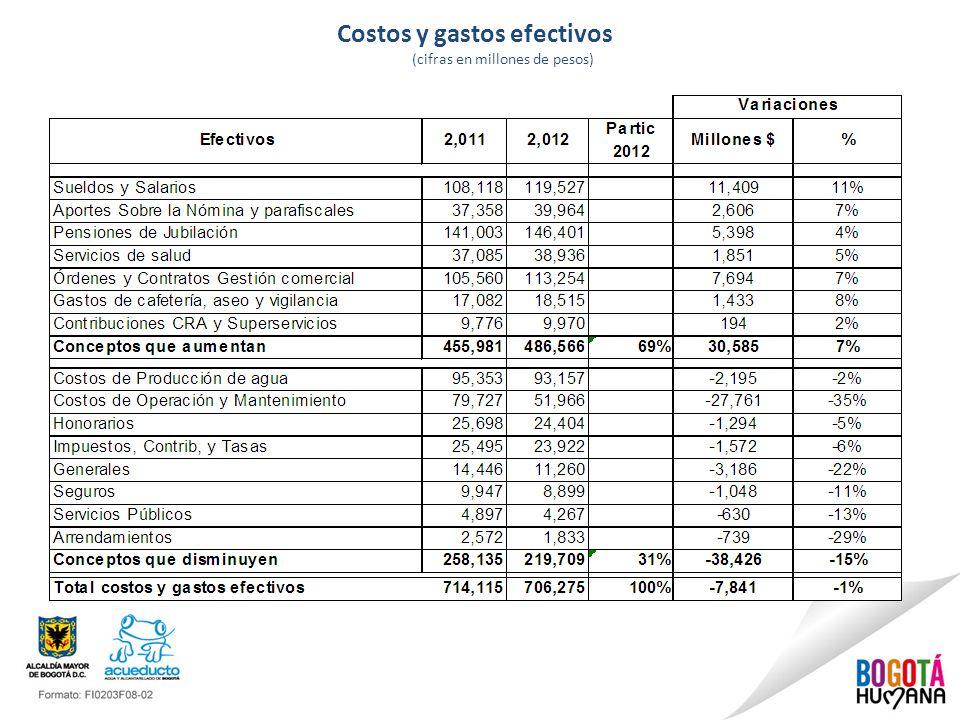 Costos y gastos efectivos (cifras en millones de pesos)