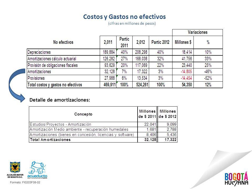 Costos y Gastos no efectivos (cifras en millones de pesos) Detalle de amortizaciones: