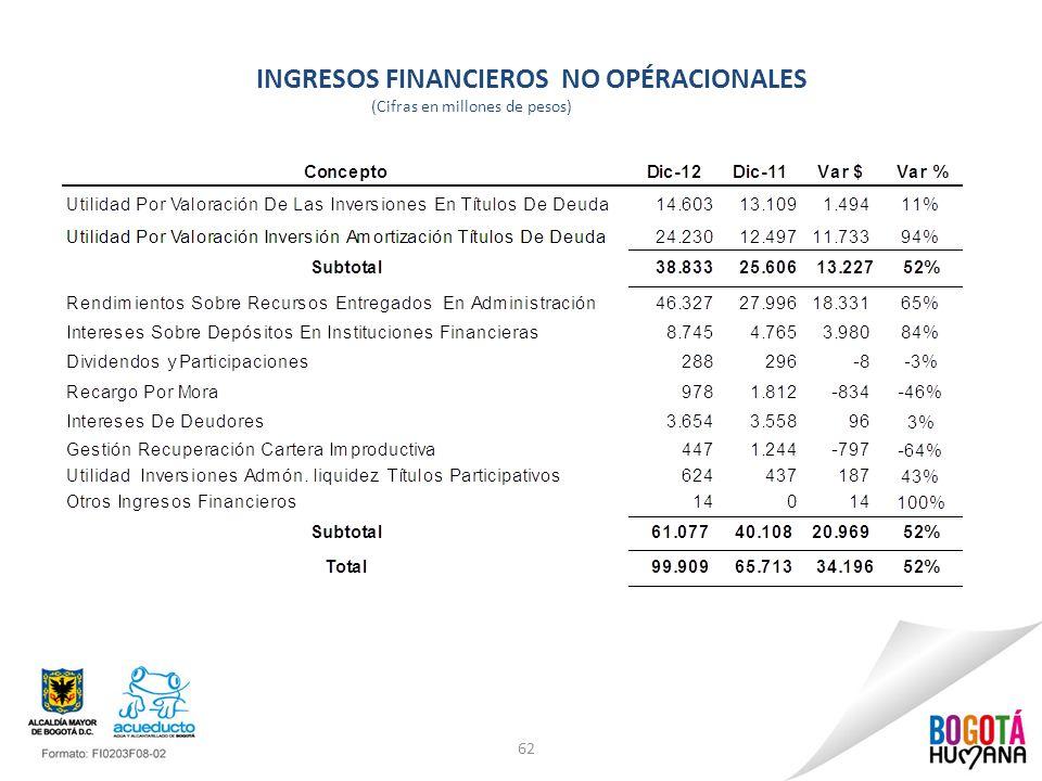 INGRESOS FINANCIEROS NO OPÉRACIONALES (Cifras en millones de pesos) 62