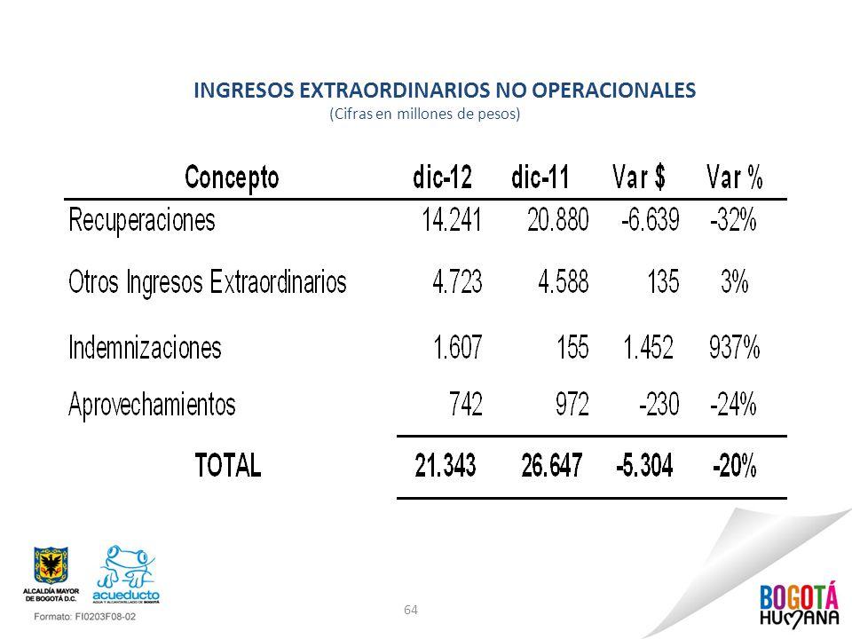 64 INGRESOS EXTRAORDINARIOS NO OPERACIONALES (Cifras en millones de pesos)