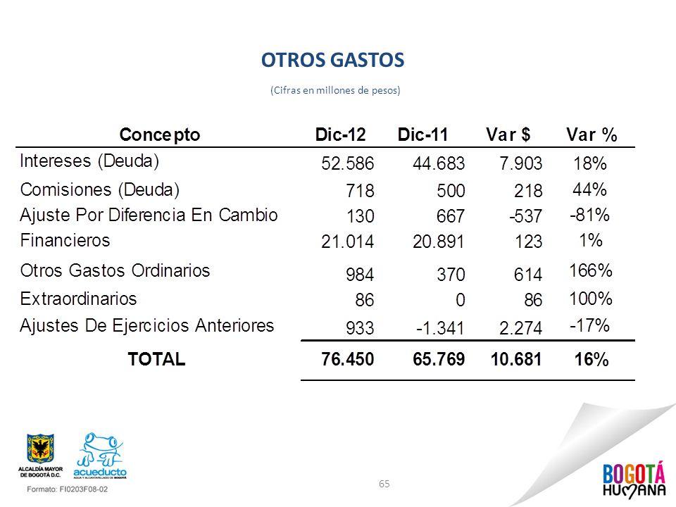 OTROS GASTOS (Cifras en millones de pesos) 65
