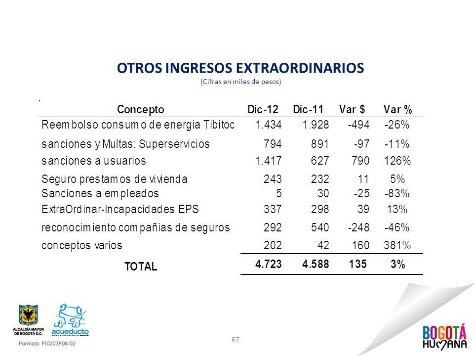 67 OTROS INGRESOS EXTRAORDINARIOS (Cifras en miles de pesos)