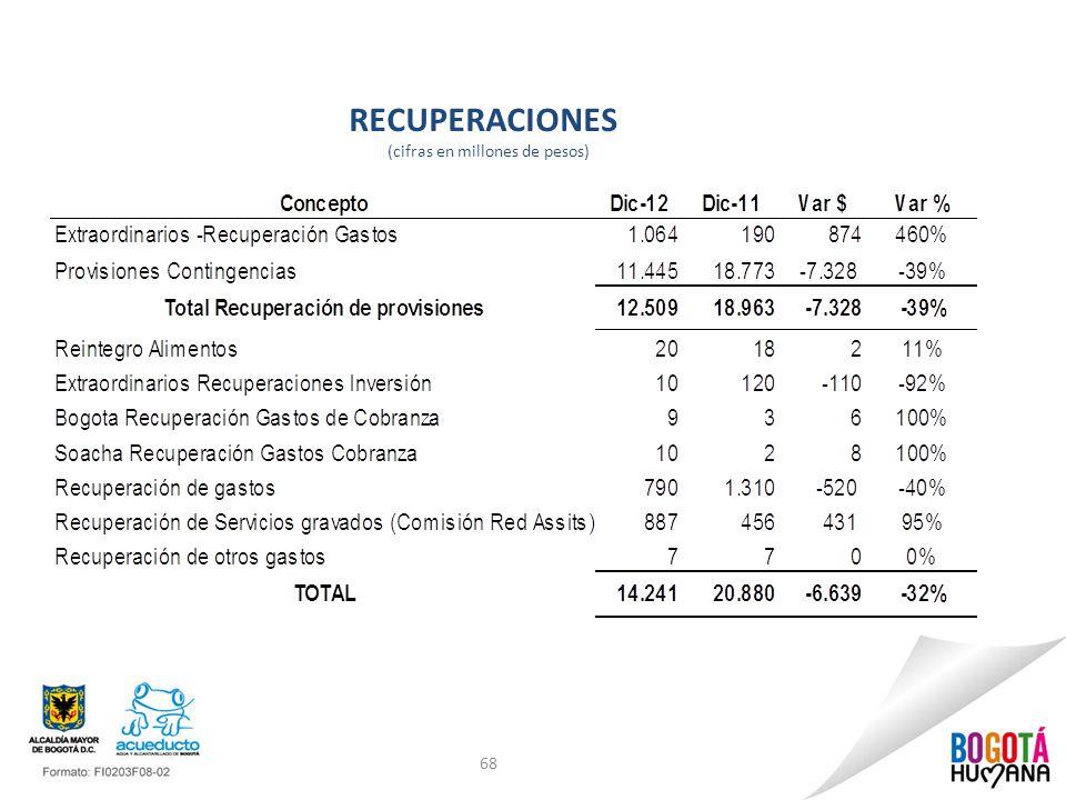 RECUPERACIONES (cifras en millones de pesos) 68