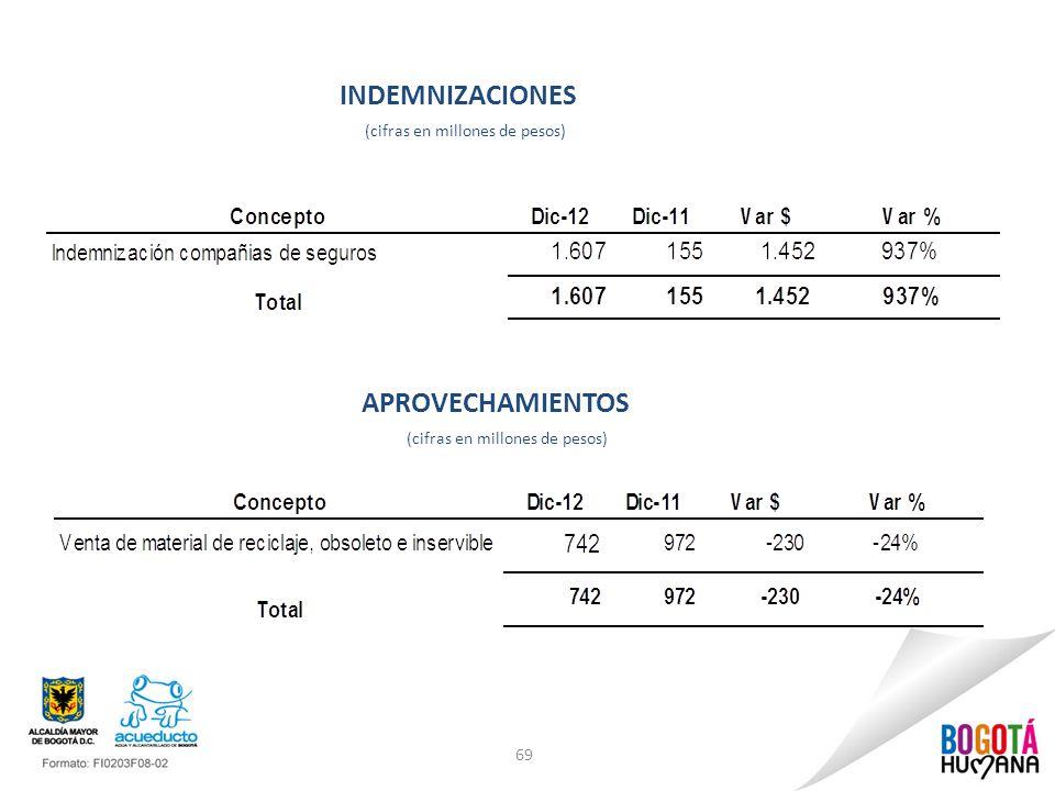 69 INDEMNIZACIONES (cifras en millones de pesos) APROVECHAMIENTOS (cifras en millones de pesos)