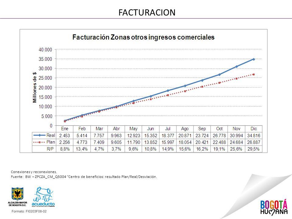 73 FACTURACION Conexiones y reconexiones. Fuente: BW – ZPCZA_CM_Q5004 Centro de beneficios: resultado Plan/Real/Desviación.
