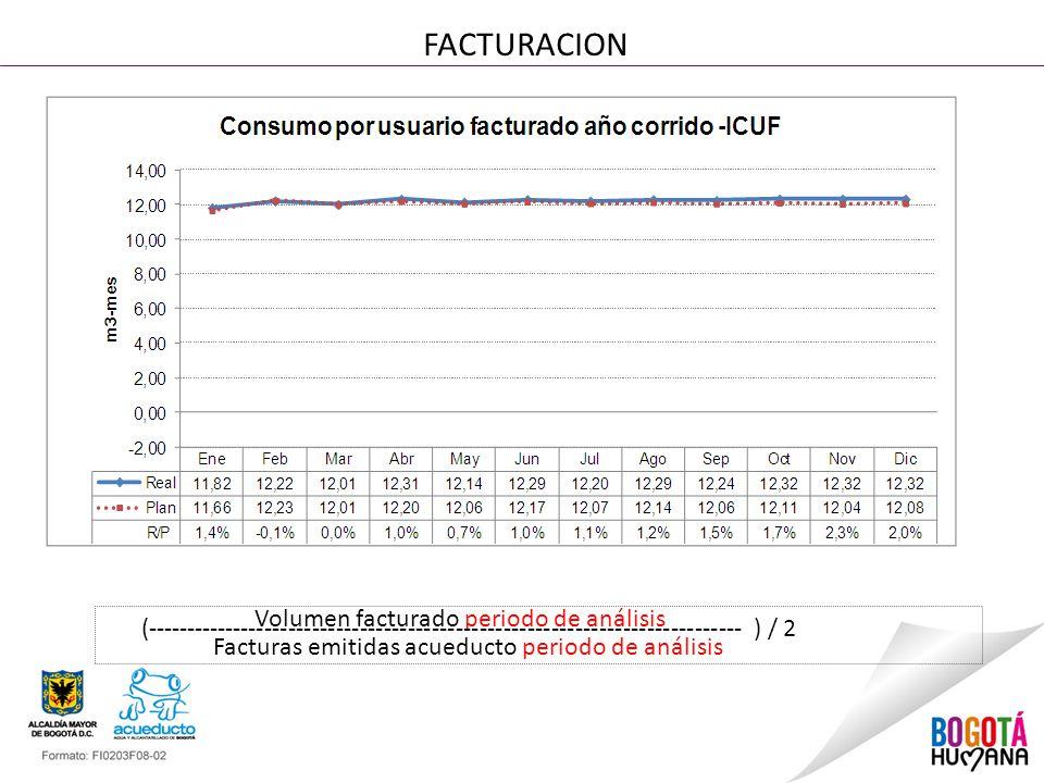 FACTURACION Volumen facturado periodo de análisis (--------------------------------------------------------------------------- ) / 2 Facturas emitidas