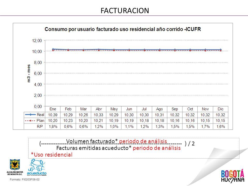 FACTURACION Volumen facturado* periodo de análisis (--------------------------------------------------------------------------- ) / 2 Facturas emitida