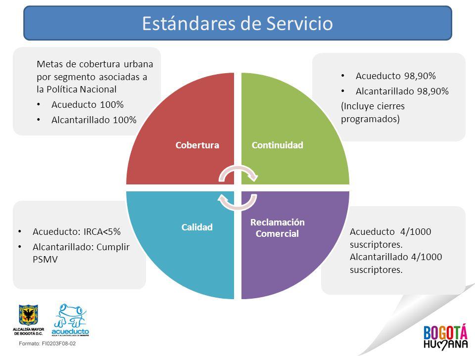 Estándares de Servicio Acueducto 4/1000 suscriptores. Alcantarillado 4/1000 suscriptores. Acueducto: IRCA<5% Alcantarillado: Cumplir PSMV Acueducto 98