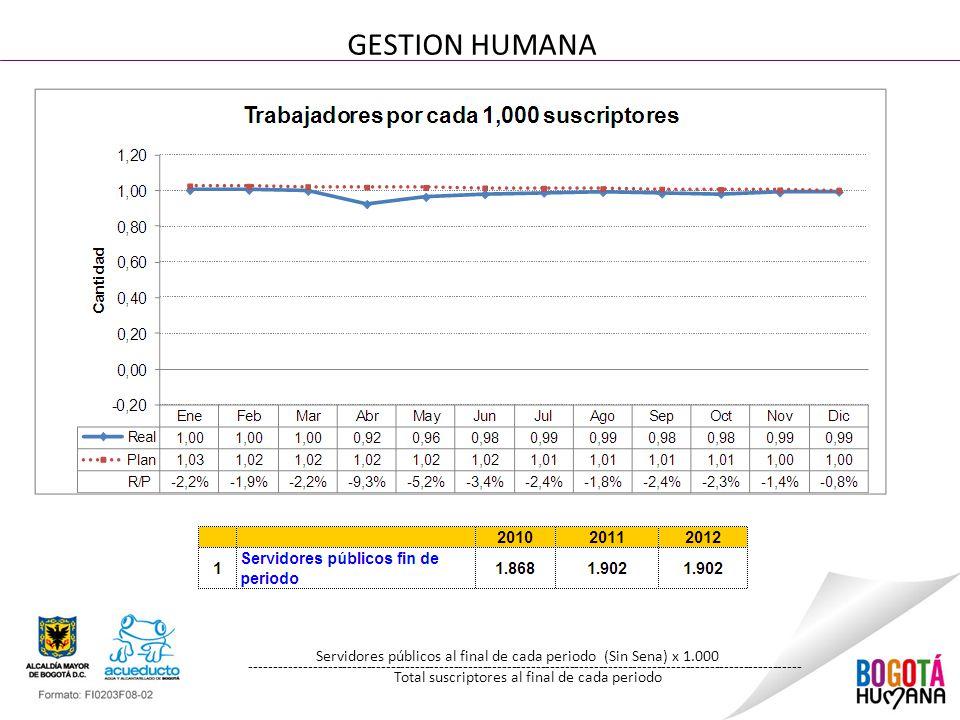 GESTION HUMANA Servidores públicos al final de cada periodo (Sin Sena) x 1.000 -----------------------------------------------------------------------