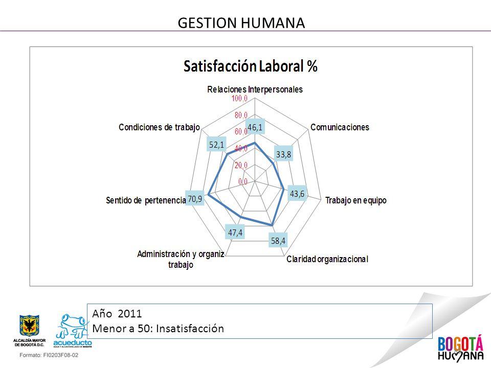 85 GESTION HUMANA Año 2011 Menor a 50: Insatisfacción