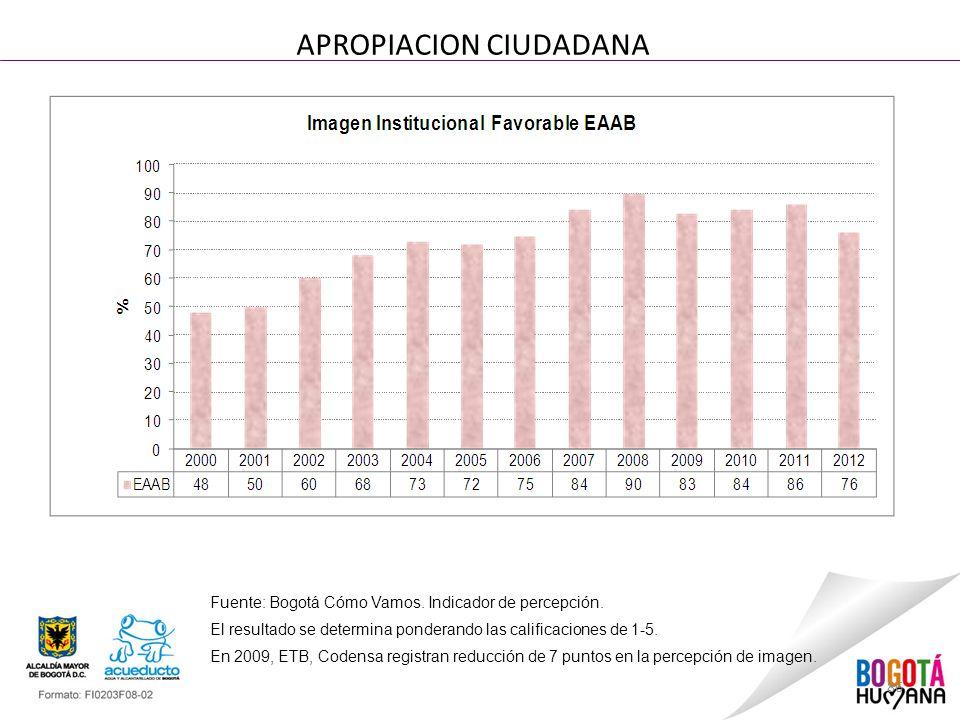 86 APROPIACION CIUDADANA Fuente: Bogotá Cómo Vamos. Indicador de percepción. El resultado se determina ponderando las calificaciones de 1-5. En 2009,