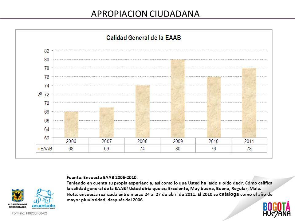 87 APROPIACION CIUDADANA Fuente: Encuesta EAAB 2006-2010. Teniendo en cuenta su propia experiencia, así como lo que Usted ha leído u oído decir. Cómo