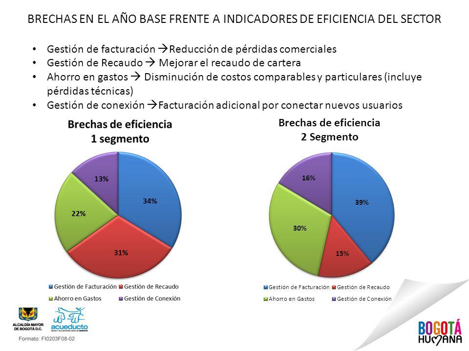BRECHAS EN EL AÑO BASE FRENTE A INDICADORES DE EFICIENCIA DEL SECTOR Gestión de facturación Reducción de pérdidas comerciales Gestión de Recaudo Mejor
