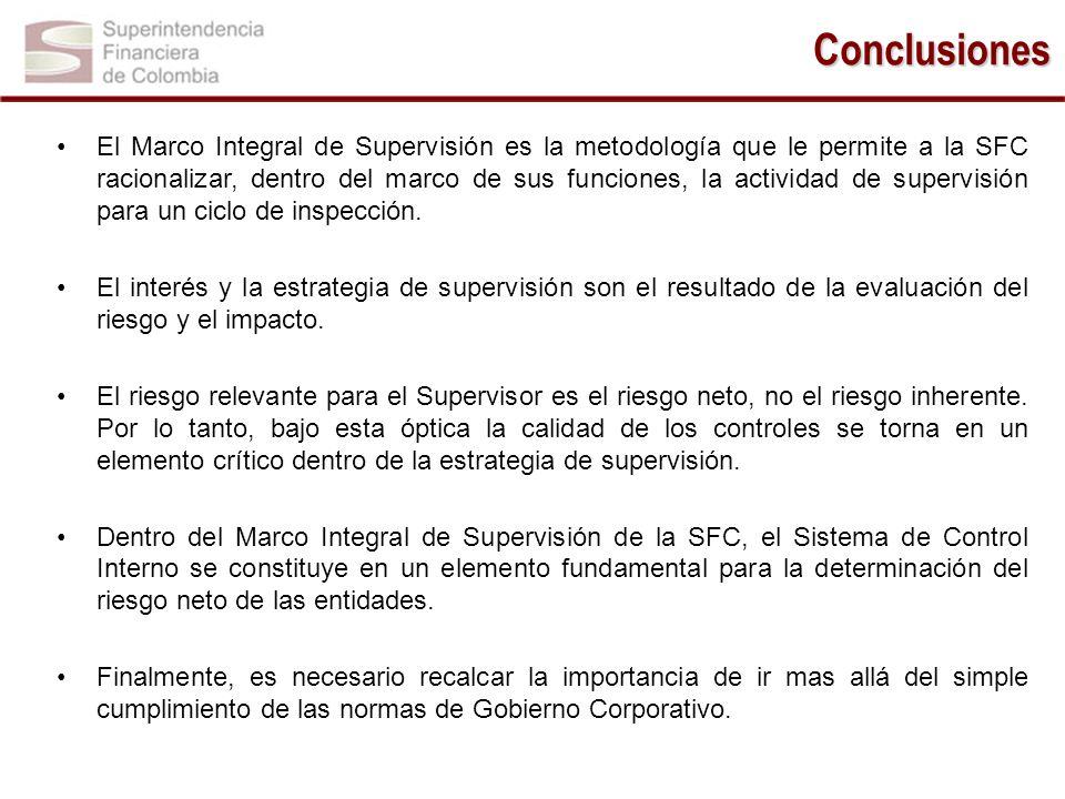 El Marco Integral de Supervisión es la metodología que le permite a la SFC racionalizar, dentro del marco de sus funciones, la actividad de supervisió