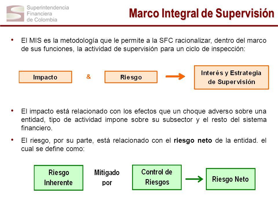 Marco Integral de Supervisión El MIS es la metodología que le permite a la SFC racionalizar, dentro del marco de sus funciones, la actividad de superv