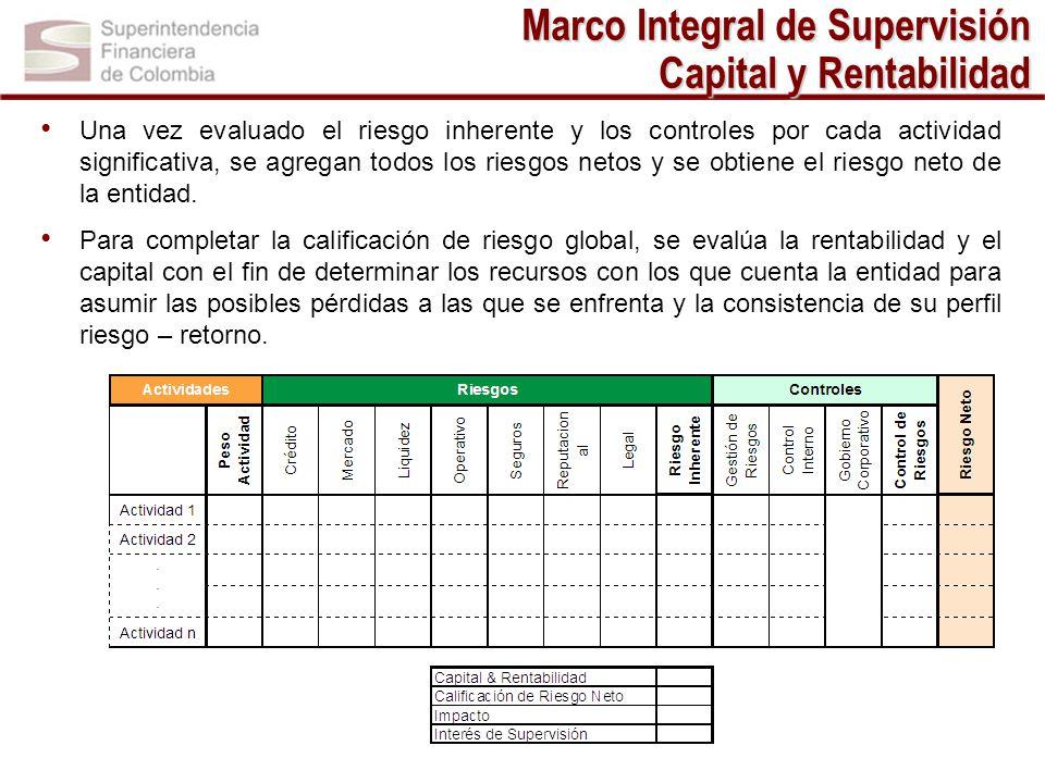 Marco Integral de Supervisión Capital y Rentabilidad Una vez evaluado el riesgo inherente y los controles por cada actividad significativa, se agregan