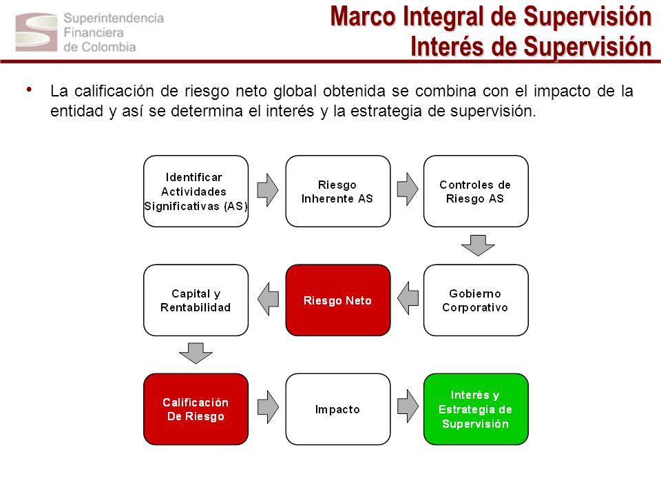 Marco Integral de Supervisión Interés de Supervisión La calificación de riesgo neto global obtenida se combina con el impacto de la entidad y así se d