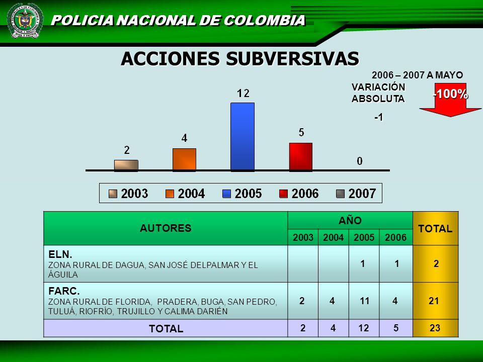 POLICIA NACIONAL DE COLOMBIA ACCIONES SUBVERSIVAS AUTORES AÑO TOTAL 2003200420052006 ELN.