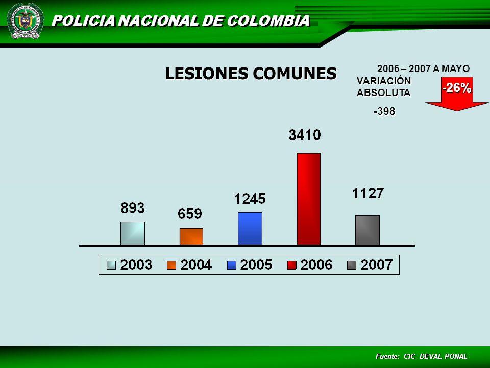 Fuente: CIC DEVAL PONAL LESIONES COMUNES VARIACIÓN ABSOLUTA -398 -26% 2006 – 2007 A MAYO