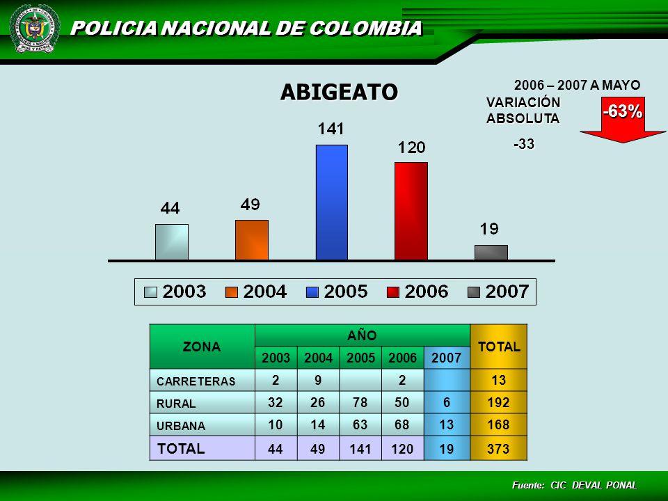 POLICIA NACIONAL DE COLOMBIA Fuente: CIC DEVAL PONAL ZONA AÑO TOTAL 20032004200520062007 CARRETERAS 29 2 13 RURAL 322678506192 URBANA 1014636813168 TOTAL 444914112019373 ABIGEATO VARIACIÓN ABSOLUTA -33 -63% 2006 – 2007 A MAYO