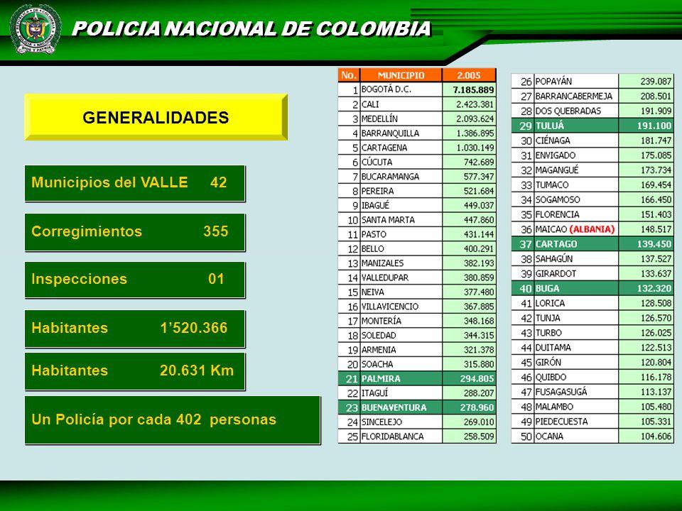 POLICIA NACIONAL DE COLOMBIA Municipios del VALLE 42 Corregimientos 355 Habitantes 1520.366 Un Policía por cada 402 personas Inspecciones 01 Habitantes 20.631 Km GENERALIDADES