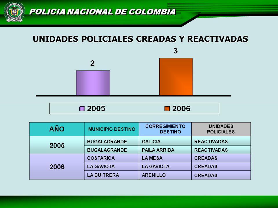 POLICIA NACIONAL DE COLOMBIA AÑO MUNICIPIO DESTINO CORREGIMIENTO DESTINO UNIDADES POLICIALES 2005 BUGALAGRANDEGALICIAREACTIVADAS BUGALAGRANDEPAILA ARRIBAREACTIVADAS 2006 COSTARICALA MESACREADAS LA GAVIOTA CREADAS LA BUITRERAARENILLO CREADAS UNIDADES POLICIALES CREADAS Y REACTIVADAS