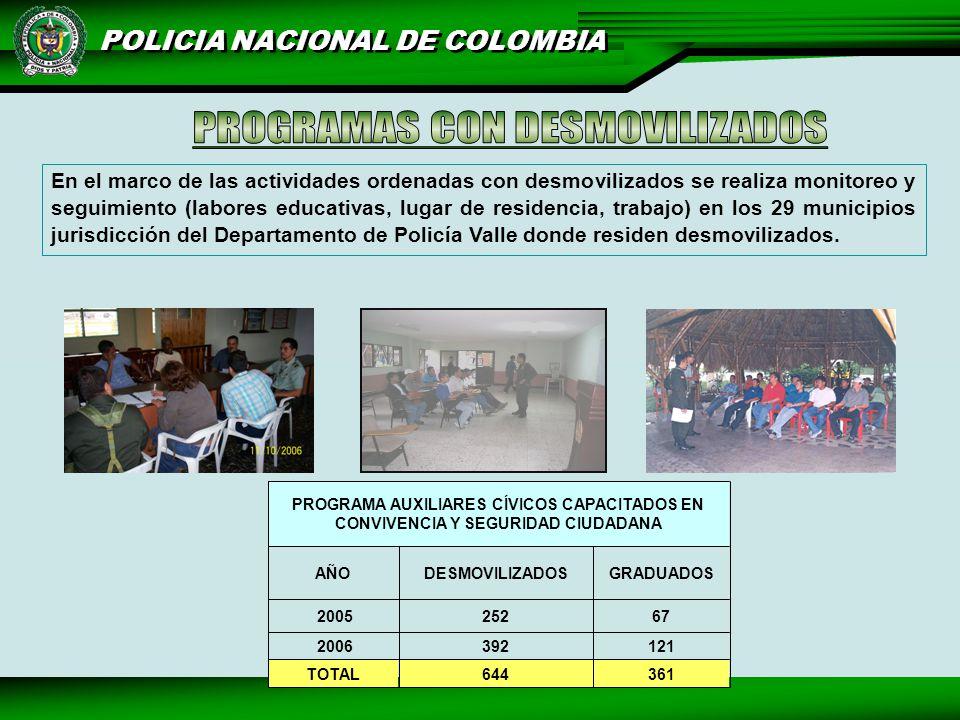 POLICIA NACIONAL DE COLOMBIA En el marco de las actividades ordenadas con desmovilizados se realiza monitoreo y seguimiento (labores educativas, lugar de residencia, trabajo) en los 29 municipios jurisdicción del Departamento de Policía Valle donde residen desmovilizados.