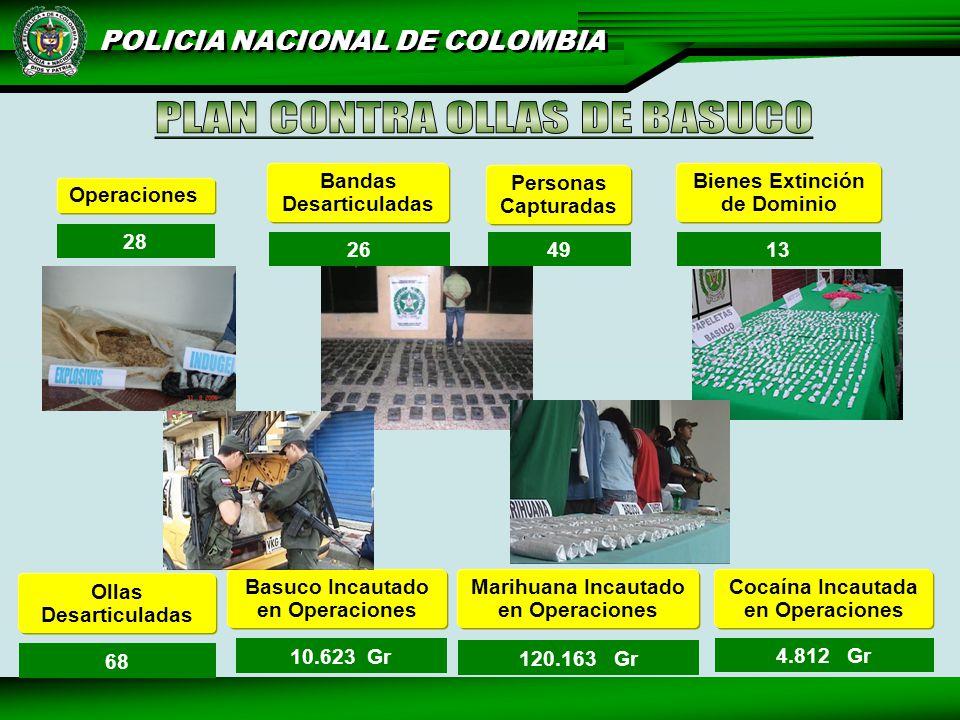 POLICIA NACIONAL DE COLOMBIA Operaciones Bandas Desarticuladas Personas Capturadas 28 2649 Bienes Extinción de Dominio 13 Basuco Incautado en Operaciones 10.623 Gr 120.163 Gr 4.812 Gr Marihuana Incautado en Operaciones Cocaína Incautada en Operaciones Ollas Desarticuladas 68