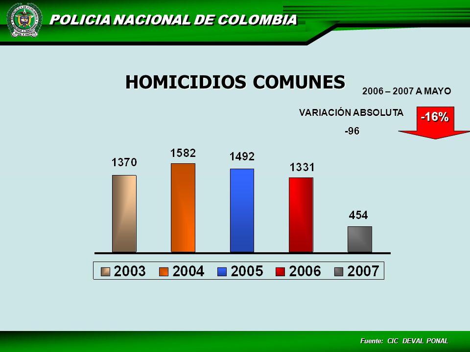 POLICIA NACIONAL DE COLOMBIA Fuente: CIC DEVAL PONAL HURTO DE VEHÍCULOS ZONA AÑO TOTAL 20032004200520062007 CARRETERAS 365031257149 RURAL 10529325127244 URBANA 3751943918451841989 TOTAL 5162734549212182382 VARIACIÓN ABSOLUTA -264 -56% 2006 – 2007 A MAYO