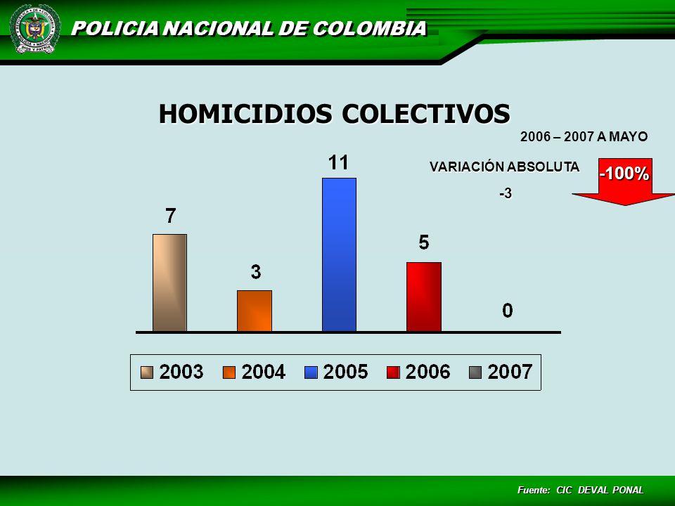 POLICIA NACIONAL DE COLOMBIA Línea Antiterrorista Informar Paga Lunes de Recompensa Inteligencia Junta de Inteligencia Regional Operativos Interinstitucionales 45 $38.597.500,00 $122.787.500,00 PAGOS DE INFORMACIÓN INFORMACIONES PAGADAS PENDIENTE POR EJECUTAR 2007