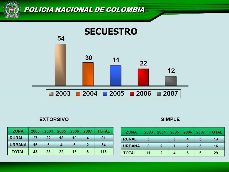 POLICIA NACIONAL DE COLOMBIA SECUESTRO ZONA20032004200520062007TOTAL RURAL27221810481 URBANA16646234 TOTAL432822166115 EXTORSIVO ZONA20032004200520062007TOTAL RURAL3 34313 URBANA8212316 TOTAL11246629 SIMPLE
