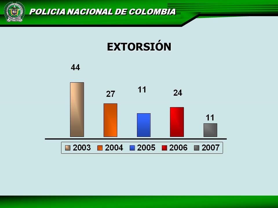 POLICIA NACIONAL DE COLOMBIA EXTORSIÓN