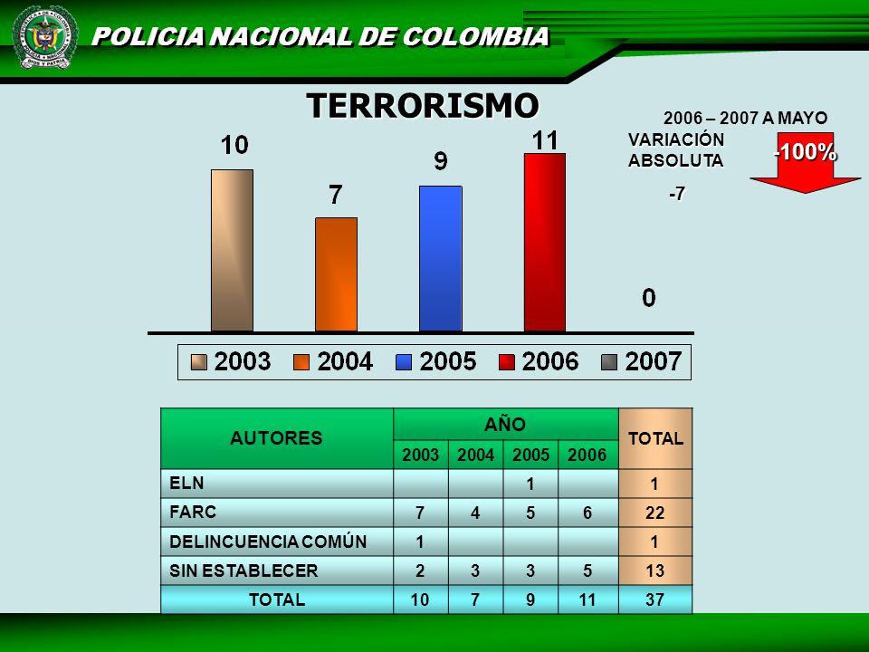 TERRORISMO AUTORES AÑO TOTAL 2003200420052006 ELN 1 1 FARC745622 DELINCUENCIA COMÚN1 1 SIN ESTABLECER233513 TOTAL10791137 VARIACIÓN ABSOLUTA -7 -100% 2006 – 2007 A MAYO
